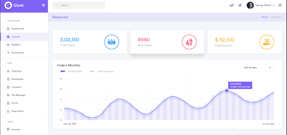 Gleek - Admin Dashboard UI Kit MultiPurpose PSD Template