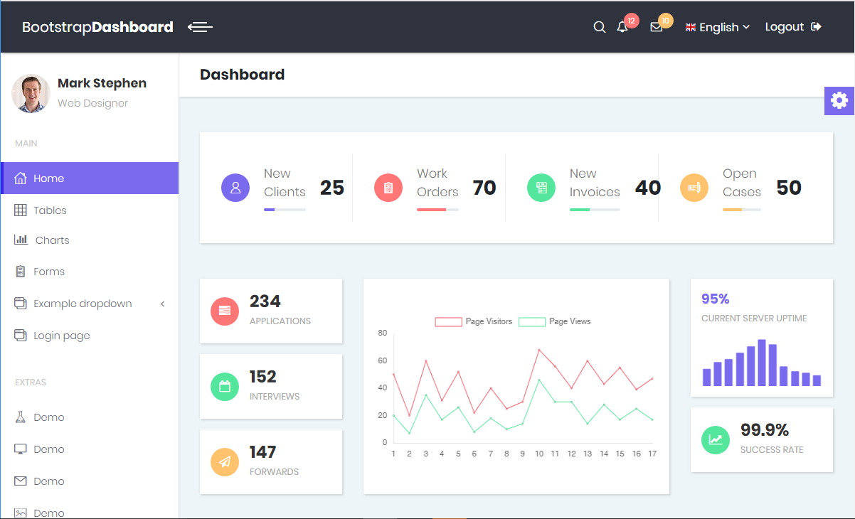 Bootstrap 4 material design admin template