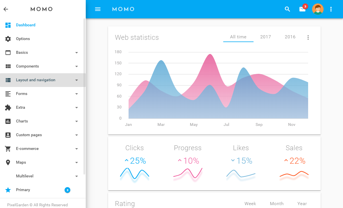 Momo materialize admin template