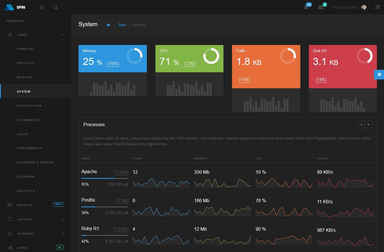 SPIN – Dashboard ReactJS/JQuery Theme
