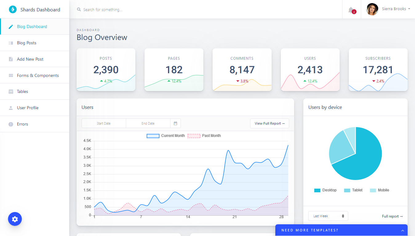 Shards admin template