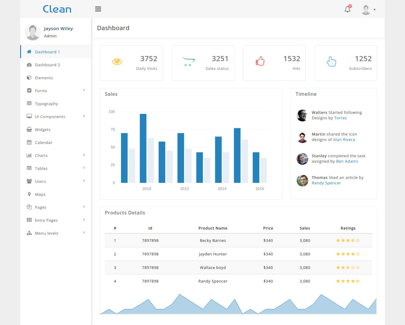 Clean Admin Template/