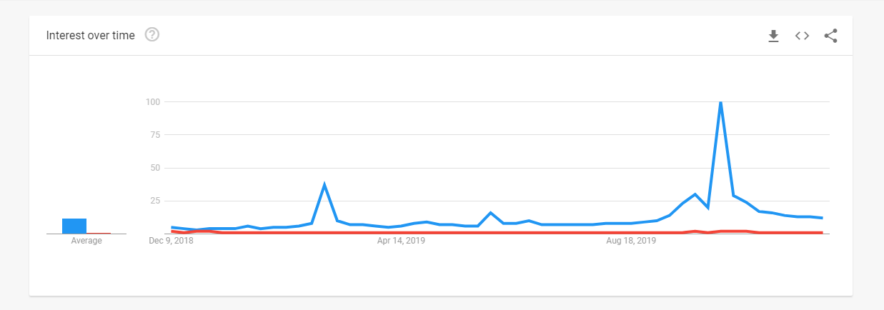 Dark Mode From Google Trends