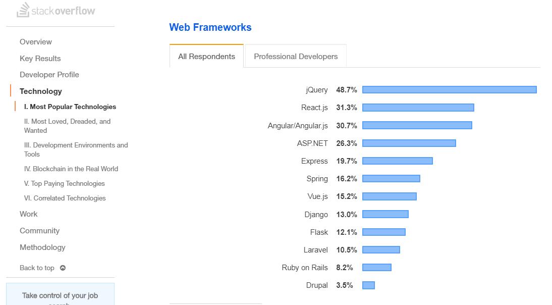 Stack Overflow's Developer Survey 2019 Result