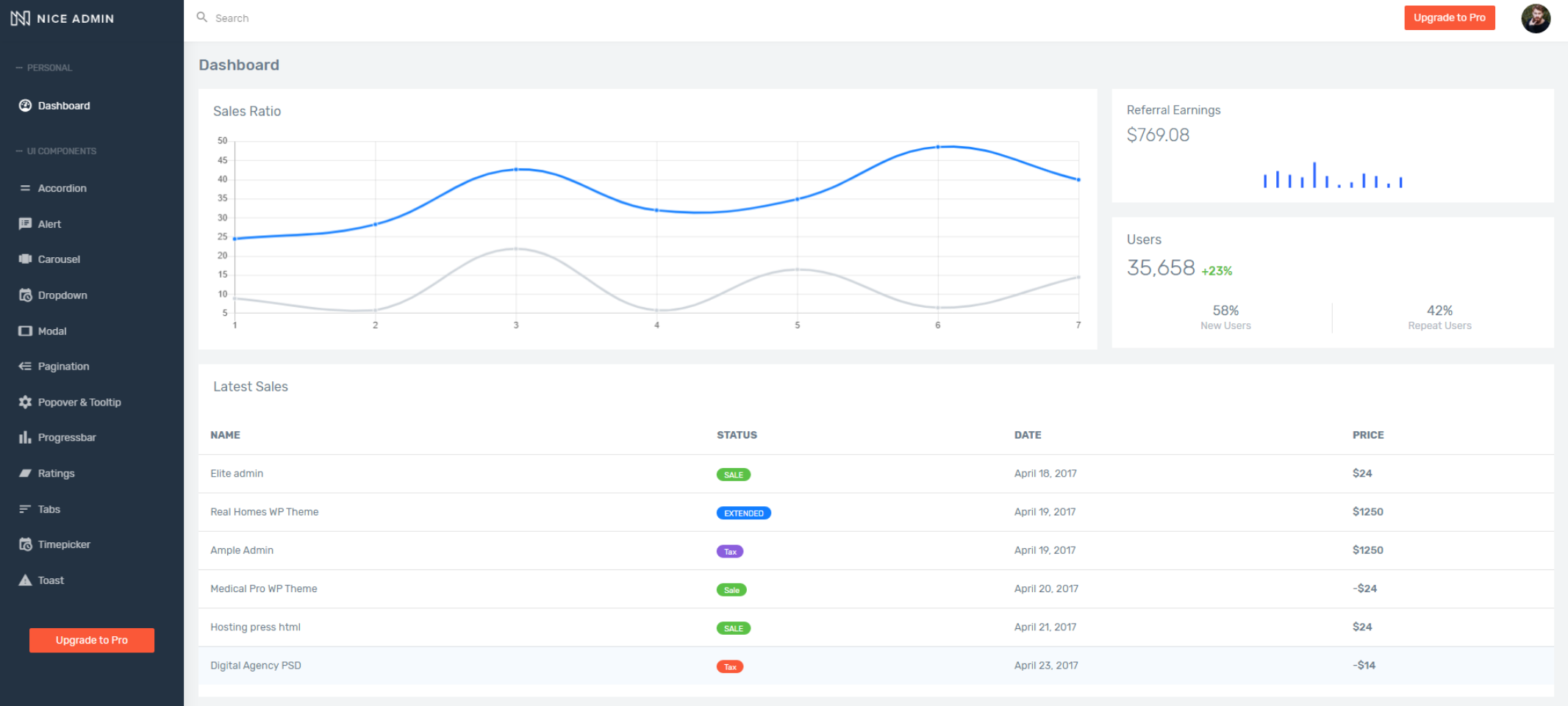 Nice Angular Admin Template