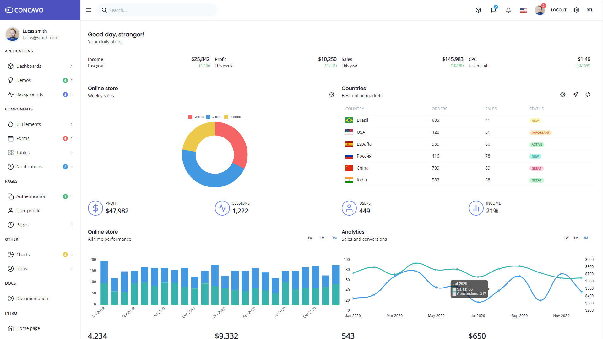 Concavo - React Tailwind CSS admin template