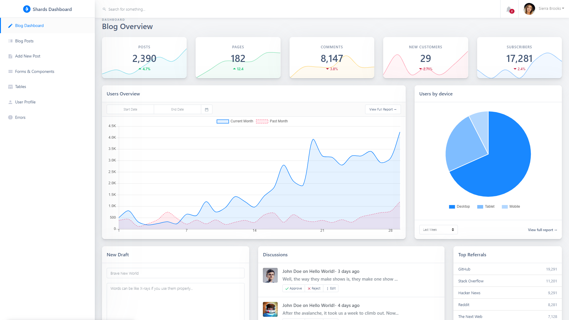 Shards Dashboard Lite React